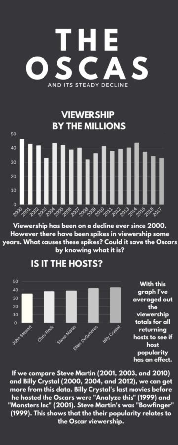 The Oscars... And its steady decline.