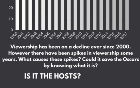 The Oscars... And its steady decline.