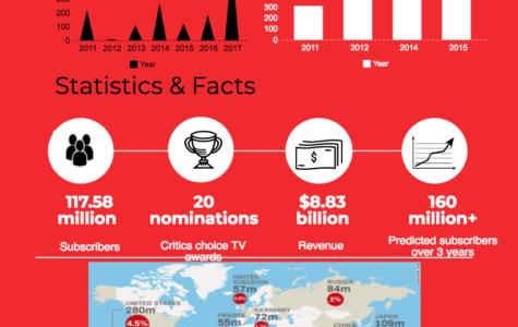 A closer look at Netflix financials