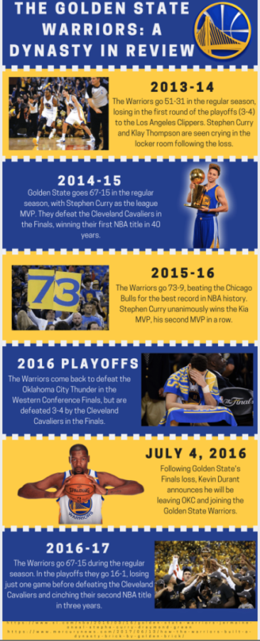 How did the GS Warriors become so dominant?