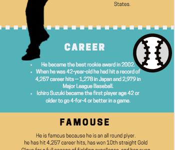 Baseballer Ichiro Suzuki fact sheet