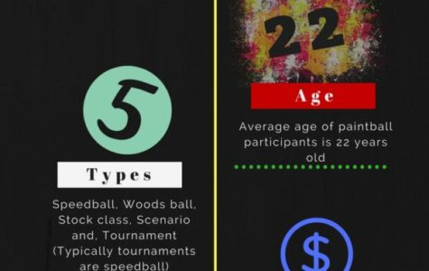 Infographic by Macey Honjiyo using Canva 2018.