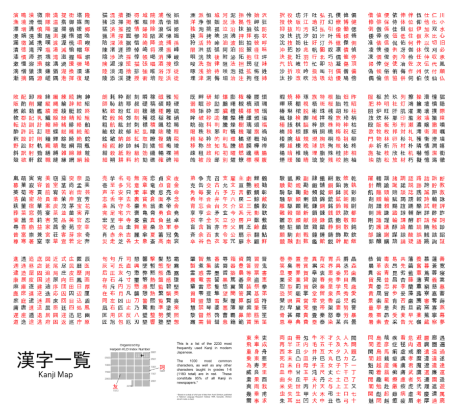 Chart+of+the+2%2C230+most+common+Kanji+used+in+modern+Japanese%2C+organized+by+Halpern+KLD+index+number.+Date+26.+Wiki+Commons.