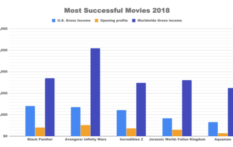 Most successful movies of 2018