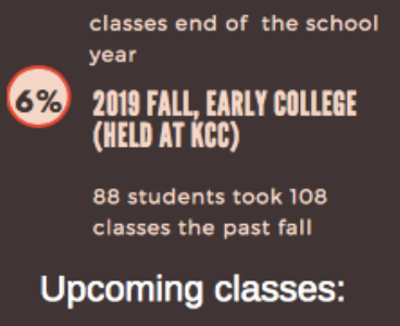 Early College infographic made using Canva by Trinh Tran 2019.