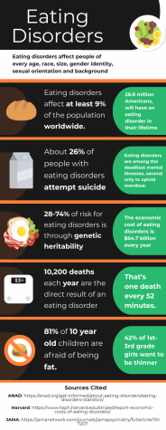 Infographic on eating disorders made by George Hammond using Canva.